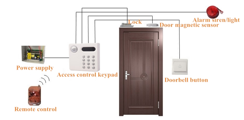 EB-140 Magnetic contact Door sensor window switch reedt&er  sc 1 st  Professional Responsible Security Products Supplier in China : door contact - pezcame.com